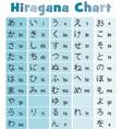Basic Japanese Hiragana Chart vector image vector image