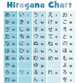 Basic Japanese Hiragana Chart vector image