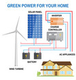 solar panel system for home vector image