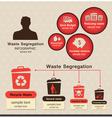 Waste Segregation Inforaphic vector image