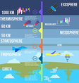 Atmosphere layers infographics vector image