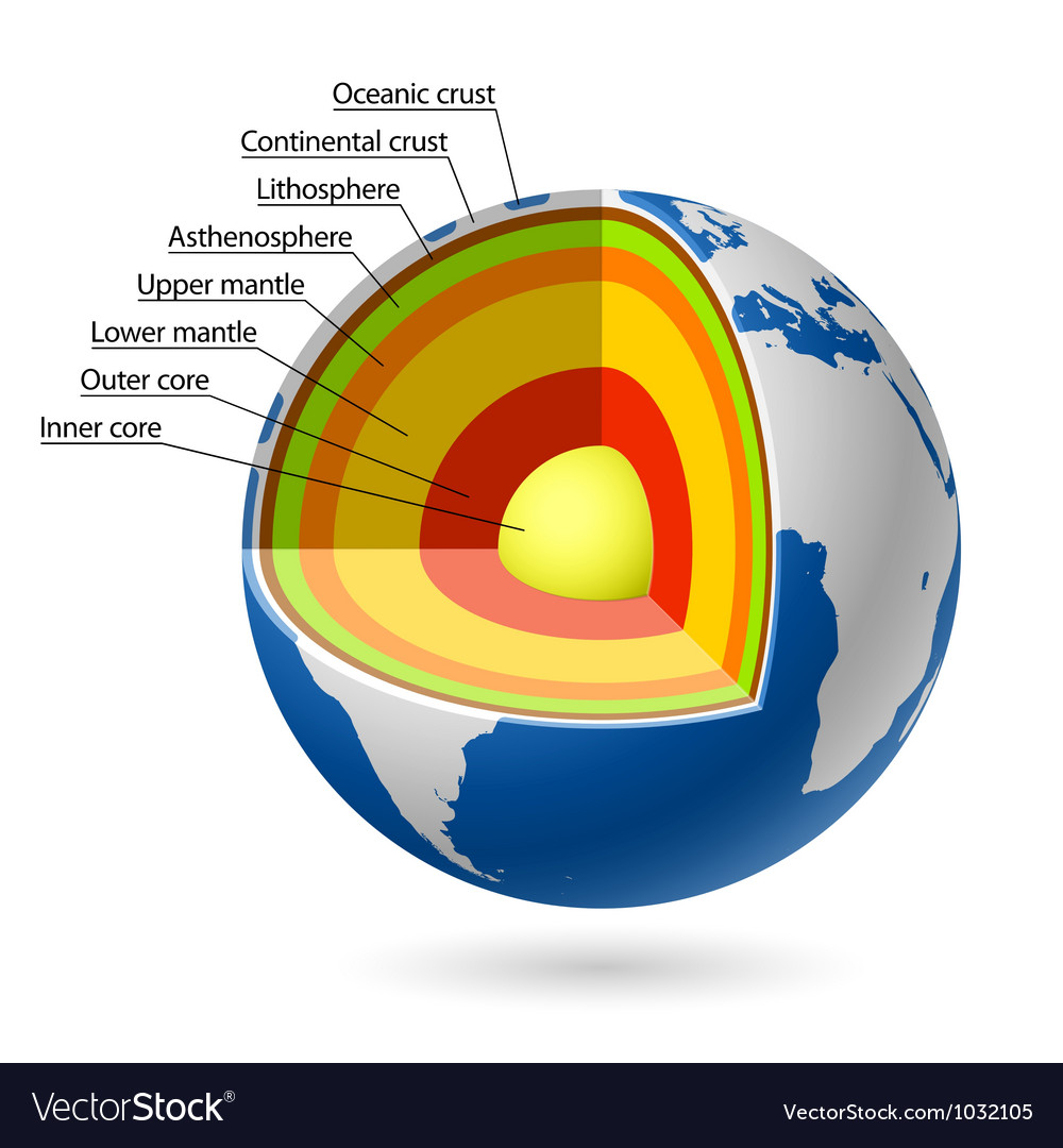 Earth layers vector