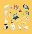 smart home system isometric flowchart vector image vector image