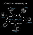cloud com vector image