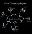 cloud com vector image