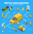 isometric industrial cleaning infographic vector image