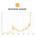 bitcoin growth rising up chart vector image