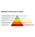 Maslow - pyramid of needs vector image