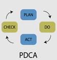 PDCA icon flat design vector image