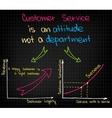 Customer Service is an attitude vector image