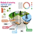 Shale gas Diagram vector image