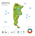 Energy industry and ecology of Argentina vector image