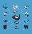 isometric mobile network concept vector image