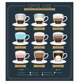 Coffee Guide Diagram vector image