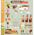 Chocolate industry infographic vector image