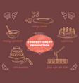 confectionery production cartoon icons set vector image