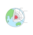 Earth Geological Layers Infoographic vector image