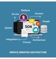 SOA service oriented architecture vector image