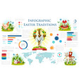 Easter infographic design with holiday traditions vector image