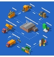 Garbage Recycling Isometric Flowchart vector image