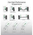 car suspensions vector image
