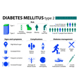 Diabetes mellitus type 2 vector image
