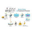 waste water treatment process vector image