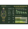 Military infographic with graphs and charts vector image