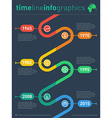 Infographic timeline Time line of tendencies and vector image