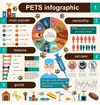 Domestic pets infographic elements helthcare vet vector image