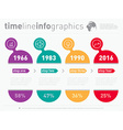 Time line of tendencies and trends Infographic vector image