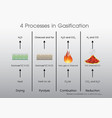 4 processes in gasification vector image