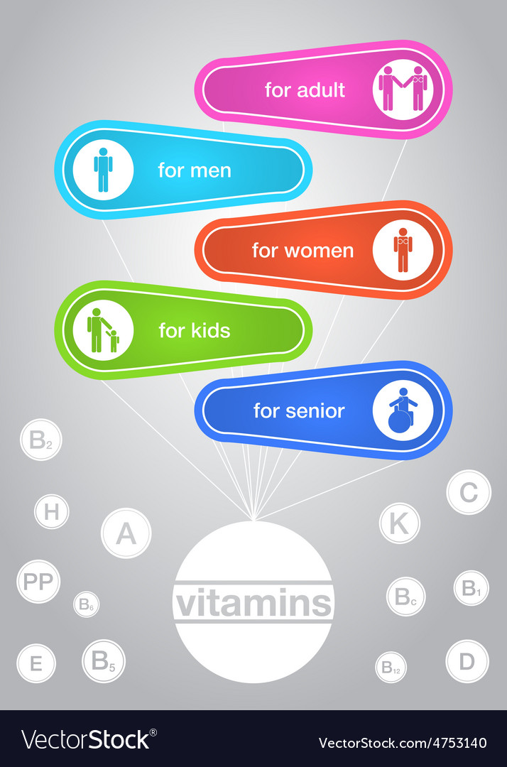 Infographics of the vitamins vector