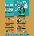 Research Bio Technology and Science infographic vector image vector image