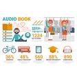 Audio book infographic vector image