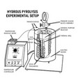 hydrous pyrolysis vector image
