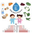 vitamin b5 or pantothenic acid infographic vector image
