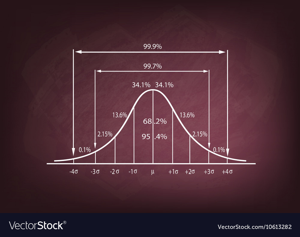 Standard deviation diagram on a chalkboard vector