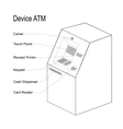 the device of the ATM vector image
