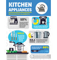 kitchen appliances infographics vector image