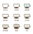 Coffee types vector image