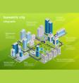 city infrastructure isometric infographics vector image