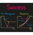 Success Time Management Revenue vector image