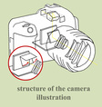 Structure of the camera image industry vector image