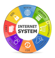 Internet System vector image vector image