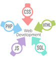 Web Development PHP HTML Arrows vector image vector image