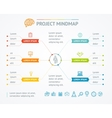 Project Mindmap Chart vector image