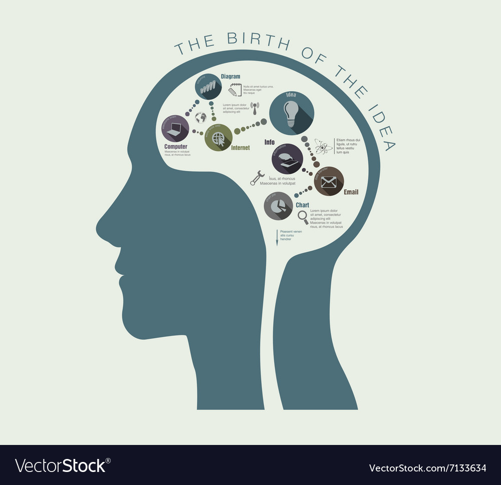 Birth of ideas in conceptual of head vector