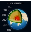 Earth structure vector image