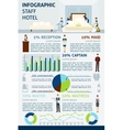 Hotel Staff Infographics vector image